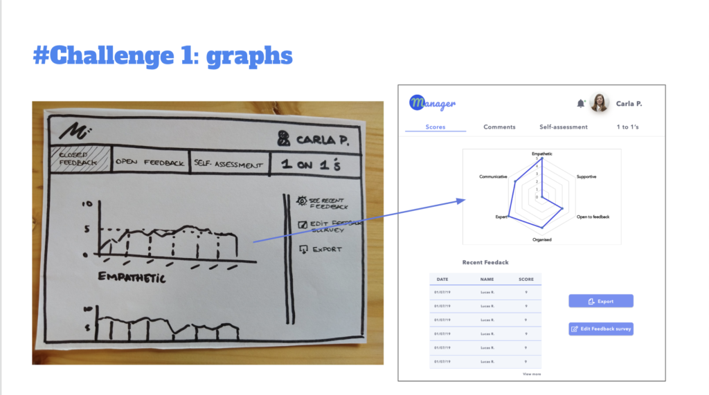 Type of Graphs
